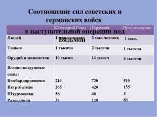 Соотношение сил советских и германских войск в наступательной операции под В