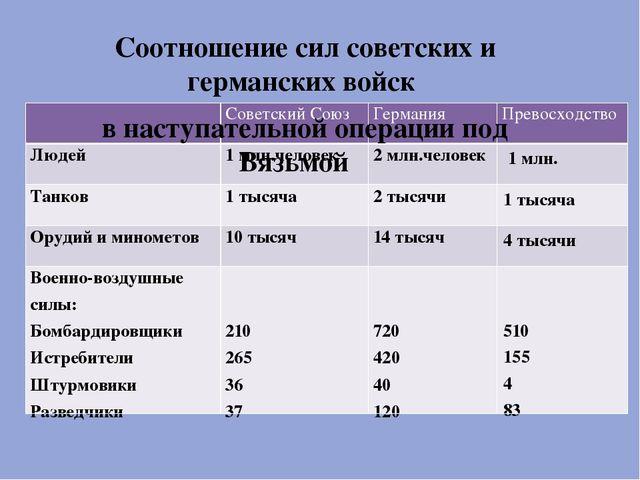 Соотношение сил советских и германских войск в наступательной операции под В...
