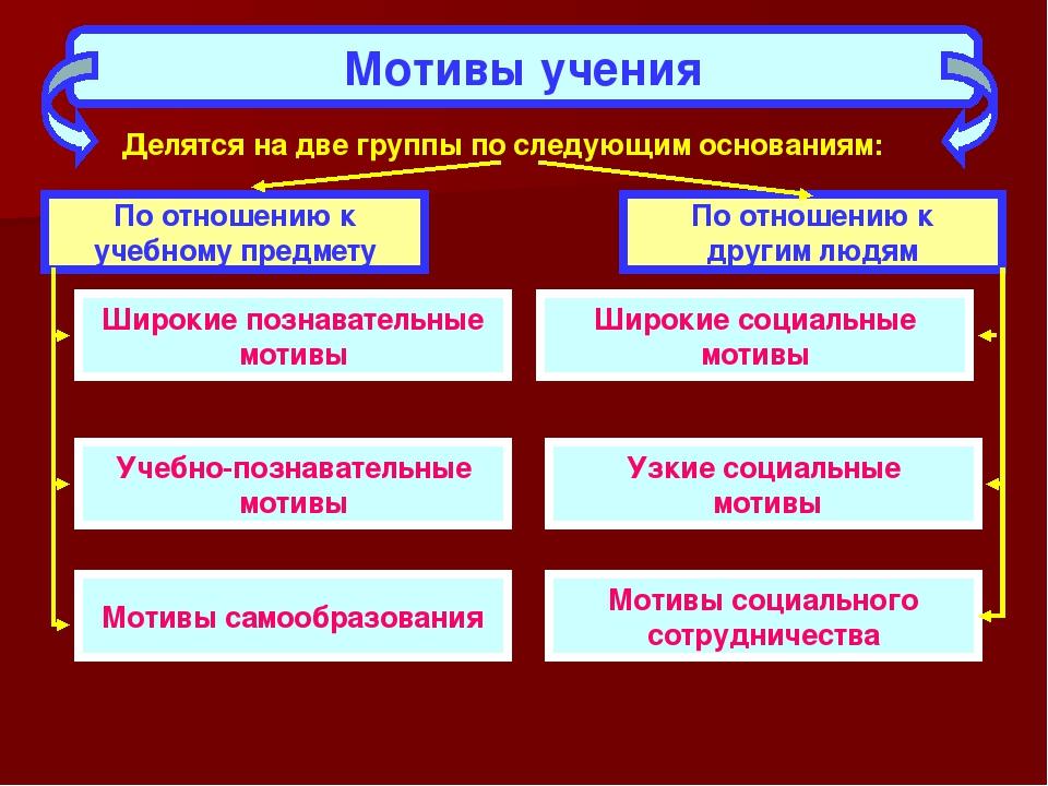 Мотивы учения Делятся на две группы по следующим основаниям: По отношению к у...