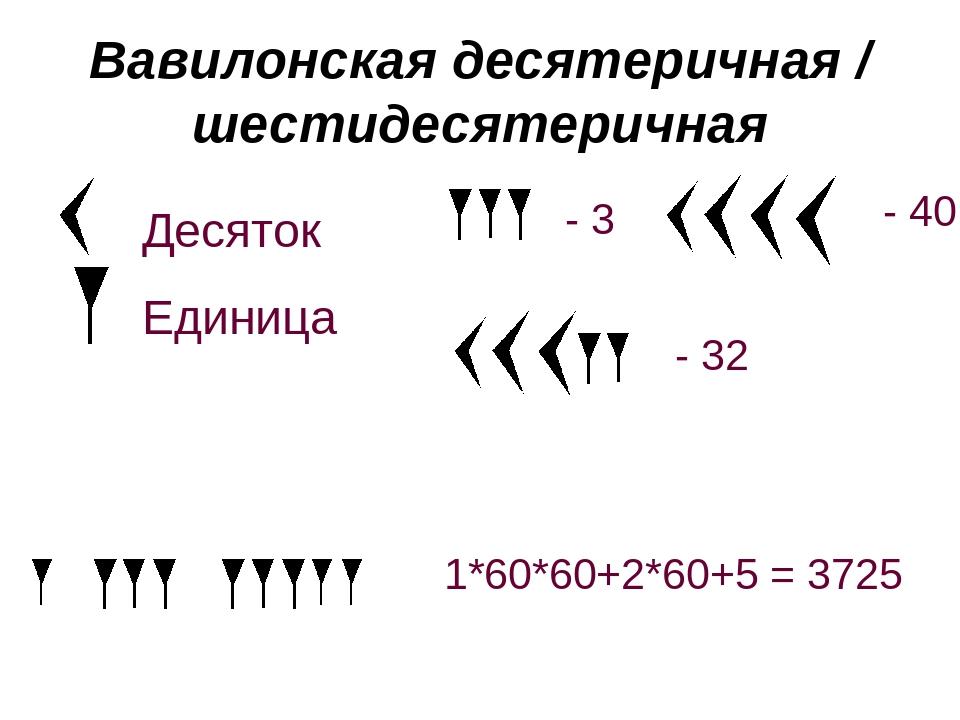 использовали картинки вавилонской системы счисления пожелания