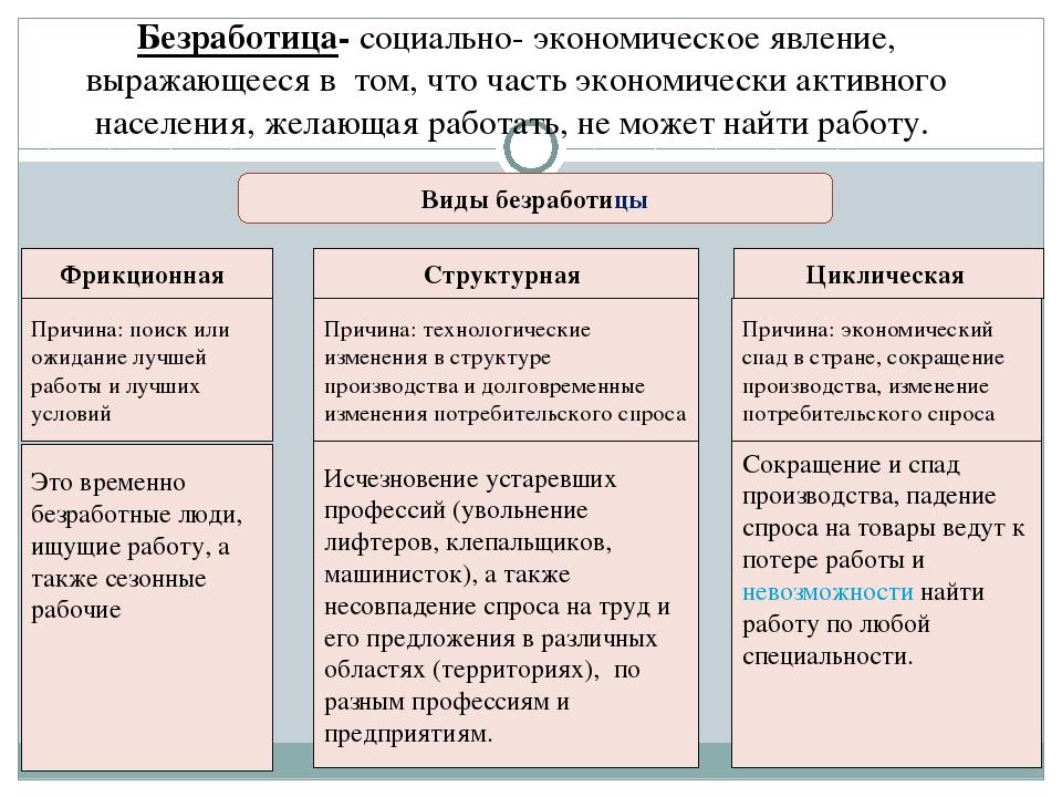 Безработица сущность, формы, естественный уровень, социально-экономические последствия шпаргалка