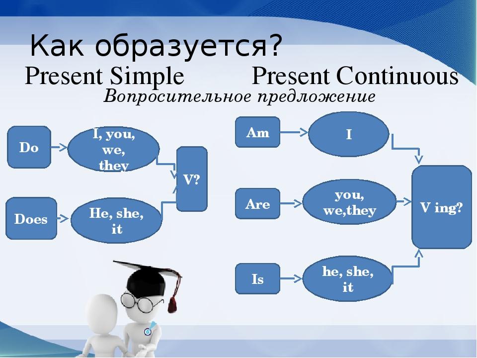 Настоящее время The Present Indefinite Simple Tense
