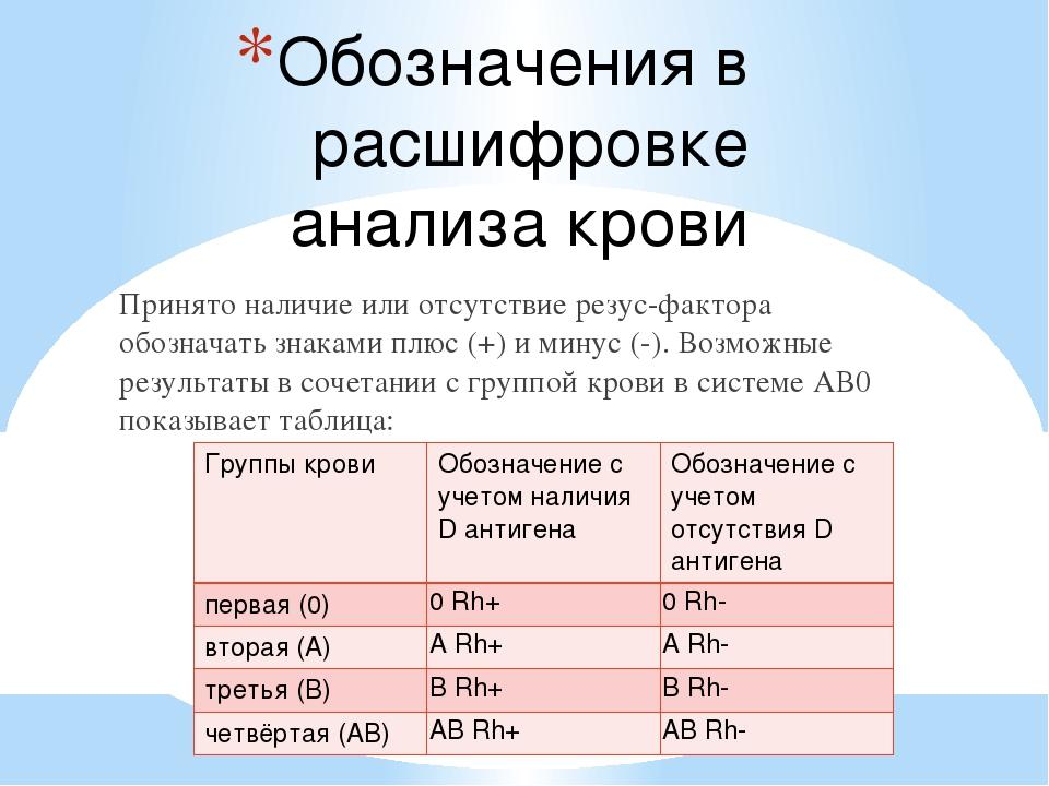 И что rh крови на группу это анализ анализы гормоны актг надпочечников