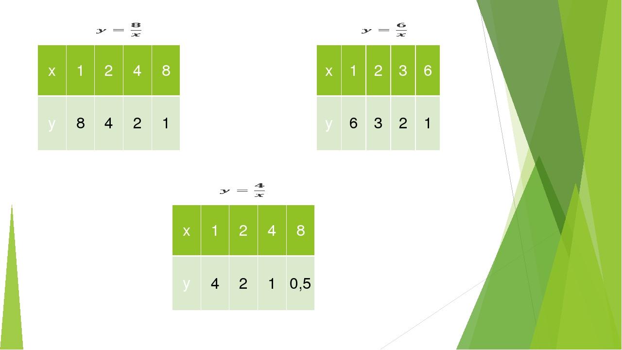 x 1 2 4 8 y 8 4 2 1 x 1 2 3 6 y 6 3 2 1 x 1 2 4 8 y 4 2 1 0,5