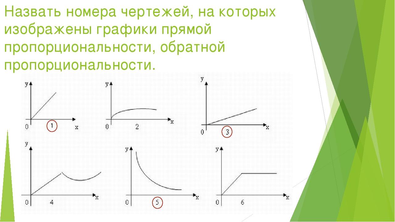 Назвать номера чертежей, на которых изображены графики прямой пропорционально...