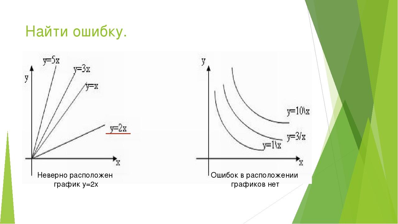 Найти ошибку. Неверно расположен график y=2x Ошибок в расположении графиков нет
