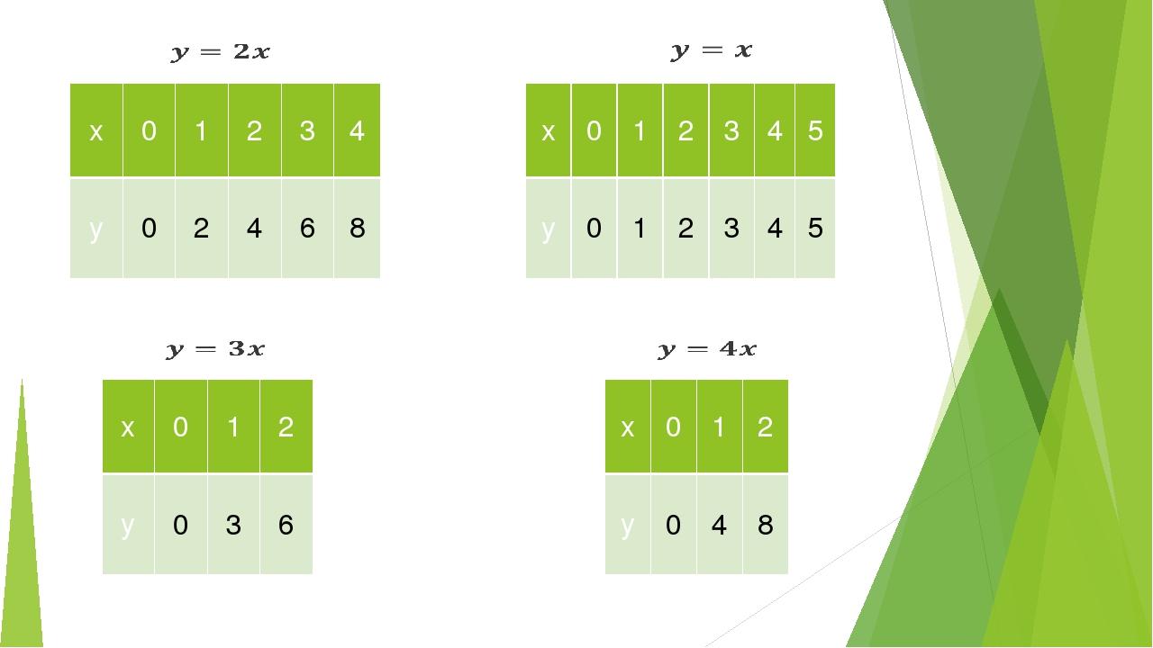 x 0 1 2 3 4 y 0 2 4 6 8 x 0 1 2 3 4 5 y 0 1 2 3 4 5 x 0 1 2 y 0 3 6 x 0 1 2 y...