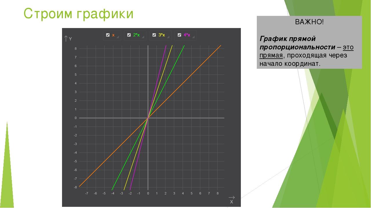 Строим графики ВАЖНО! График прямой пропорциональности – это прямая, проходящ...