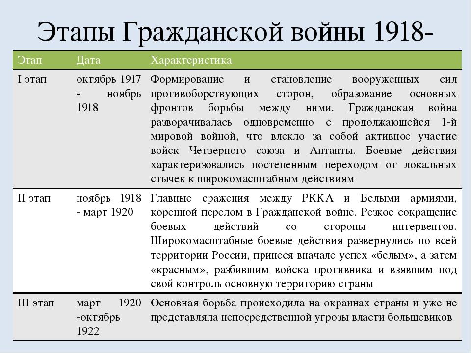 девушки пишут основные события гражданской войны в россии 1917-1922 вот