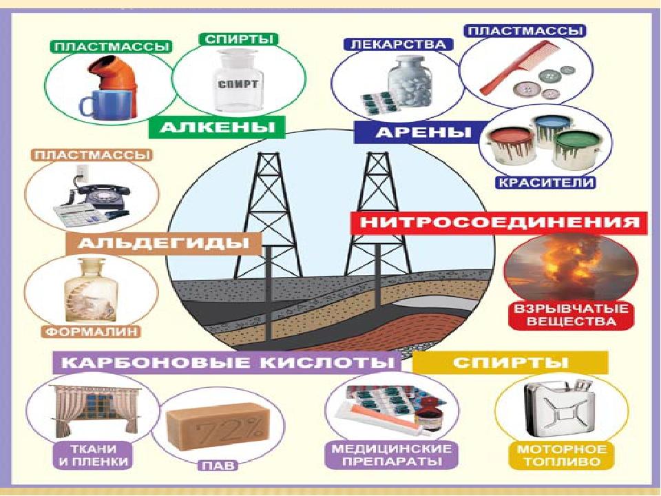 вашим нефть схемы картинки образцы