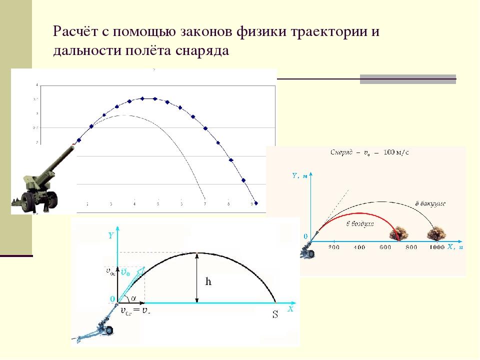 Расчёт с помощью законов физики траектории и дальности полёта снаряда