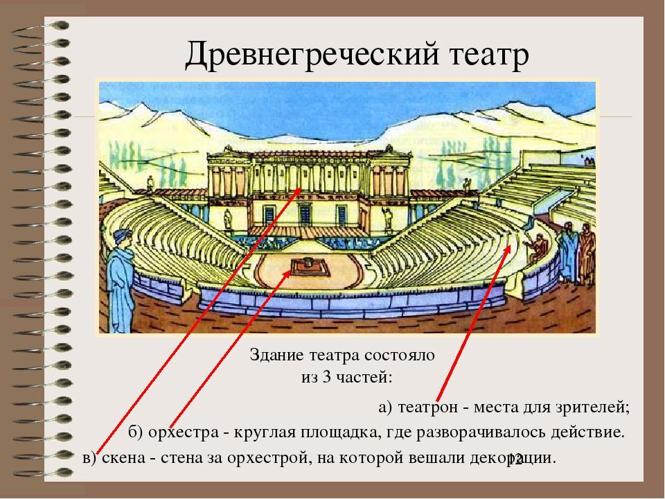 Древнегреческий театр а) театрон - места для зрителей; б) орхестра - круглая...