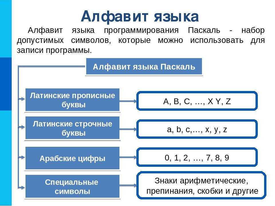 Алфавит языка Алфавит языка программирования Паскаль - набор допустимых симво...