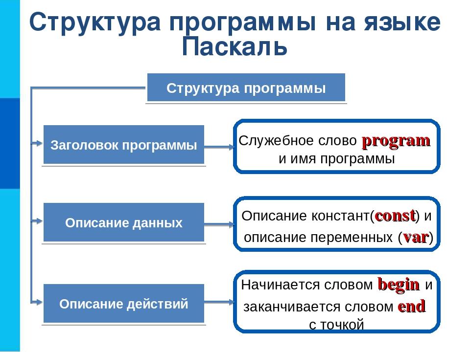 Структура программы на языке Паскаль Служебное слово program и имя программы...