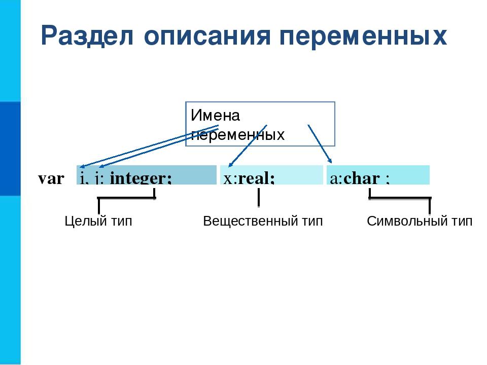 Раздел описания переменных Целый тип Вещественный тип Символьный тип Имена пе...