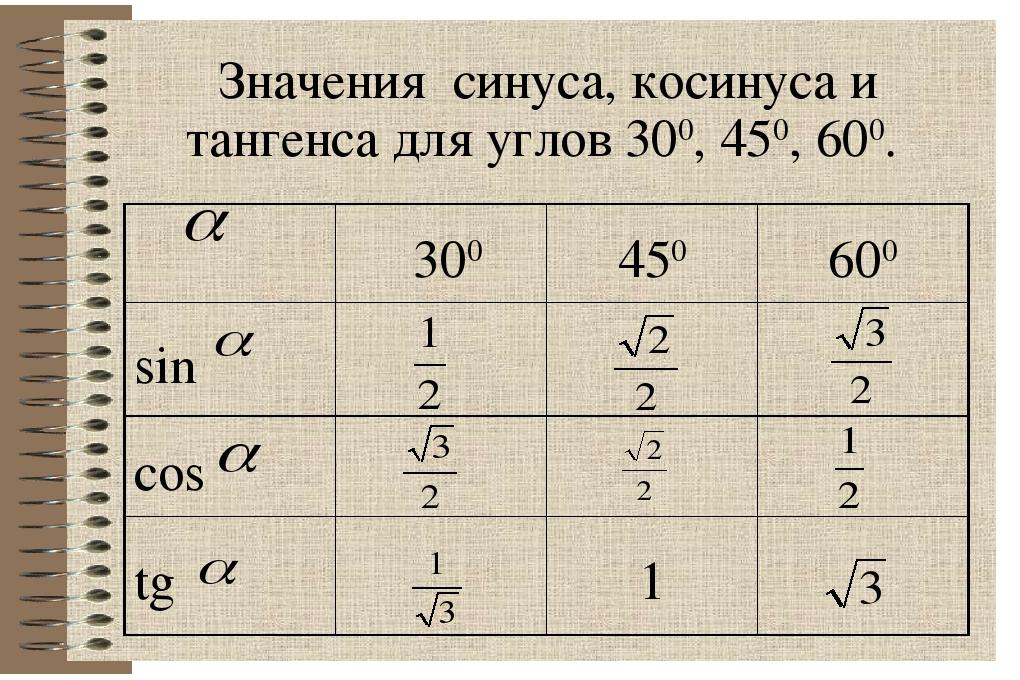 таблица синусов косинусов и тангенсов фото эти перечисленные детали