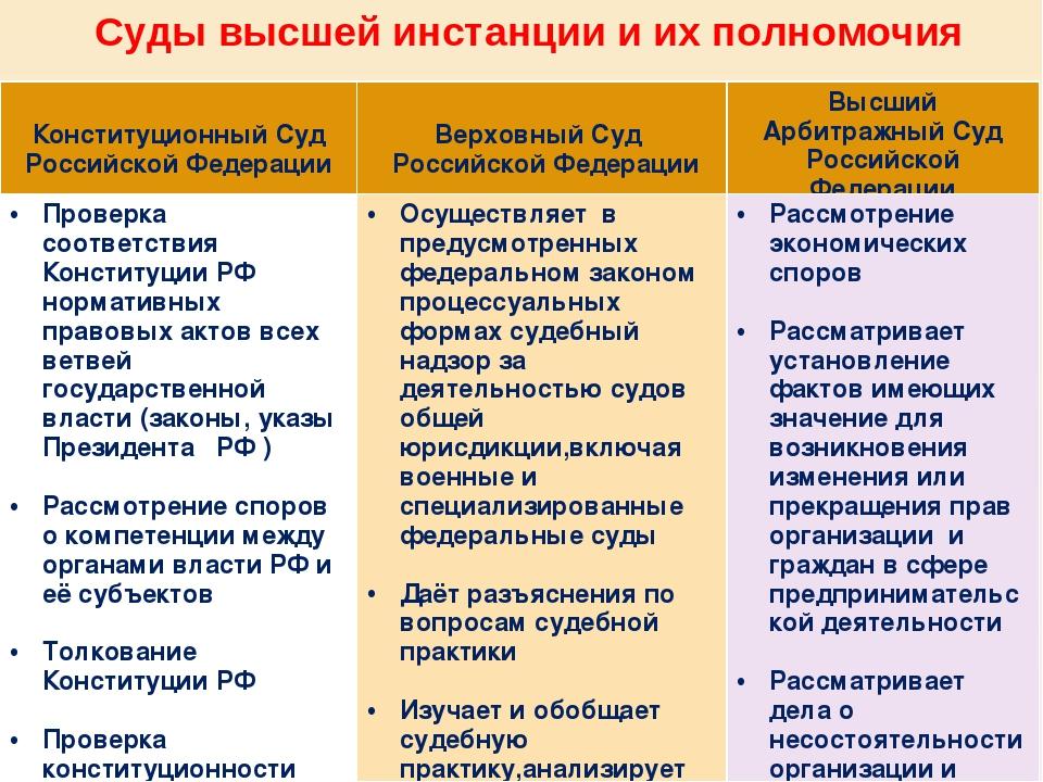 суды всех инстанций и их полномочия работы Инженер Звукового
