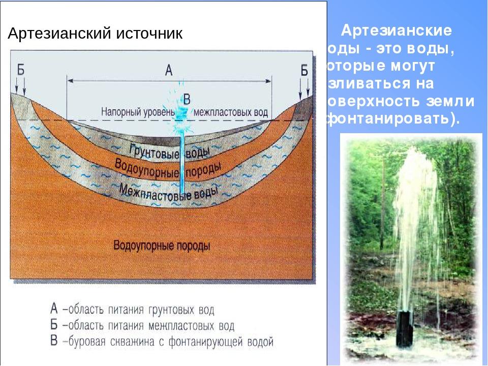 Доклад по географии про подземные воды 2886