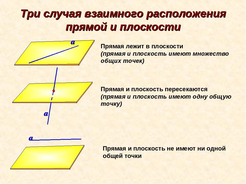 Двух пространстве, в прямых плоскости и расположение взаимное шпаргалка прямой