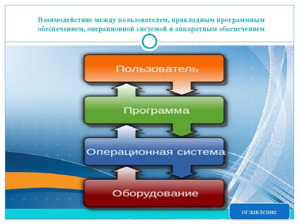Взаимодействие между пользователем, прикладным программным обеспечением, опер...