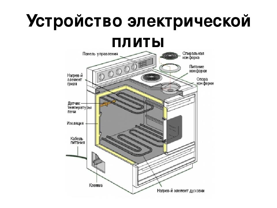 Ремонт эл плиты своими руками кайзер 70