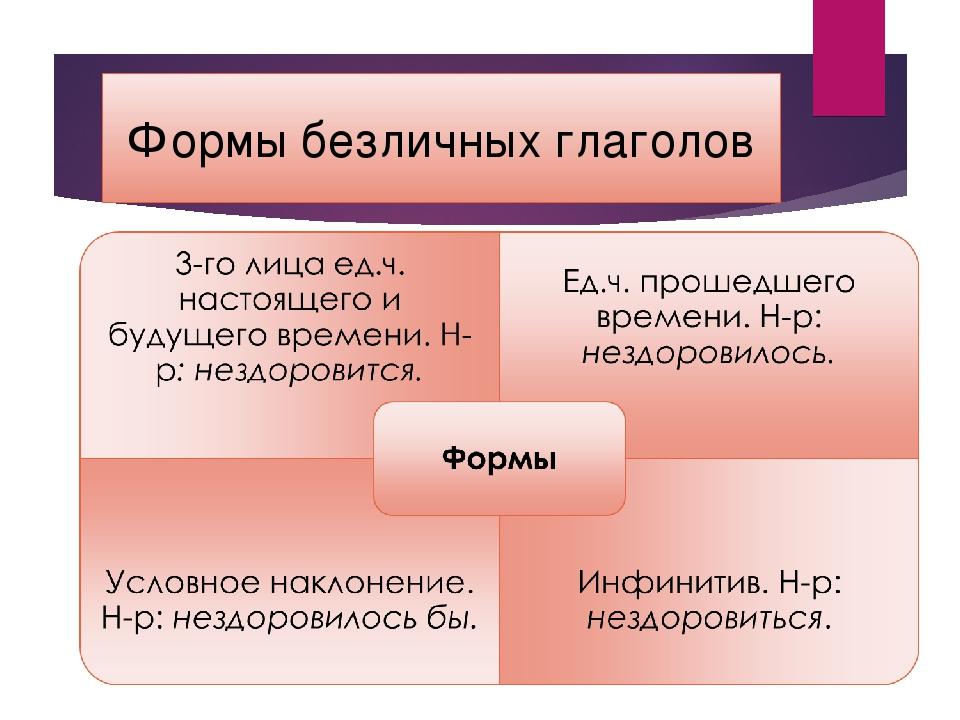 Пассивный залог в английском языке с таблицами Он же