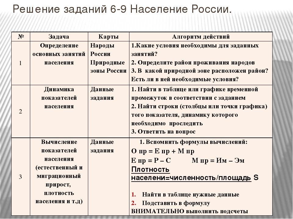 Решение задач по географи элективный курс решение задач по химии 11 класс
