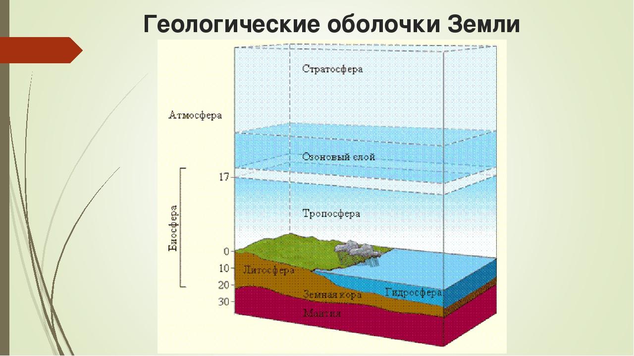 Геологические оболочки Земли