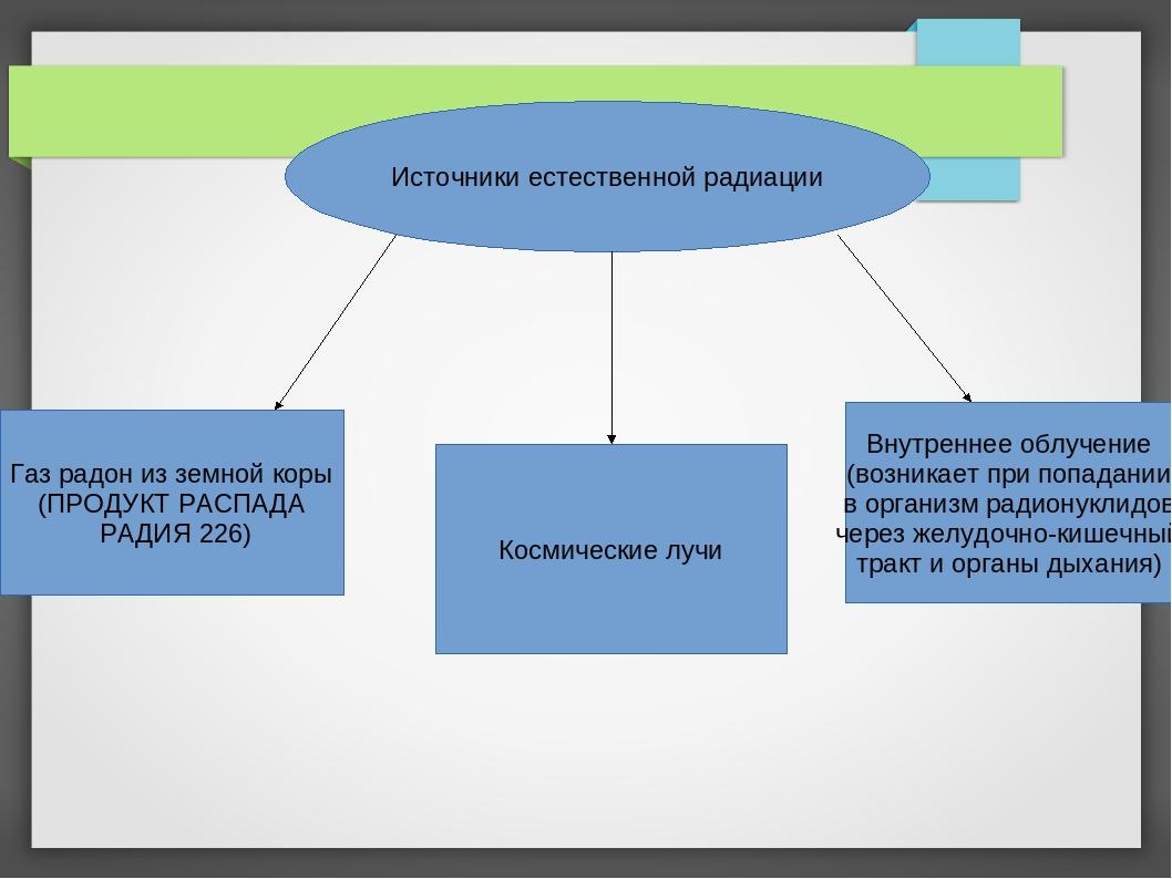 Источники естественной радиации Газ радон из земной коры (ПРОДУКТ РАСПАДА РАД...