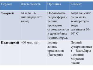 Период Длительность Органика Климат Мезоархей с 3,2 до 2,8 млрд. лет назад Ра