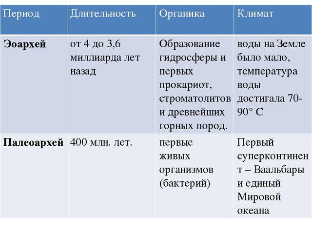 Период Длительность Органика Климат Мезоархей с 3,2 до 2,8 млрд. лет назад Ра...