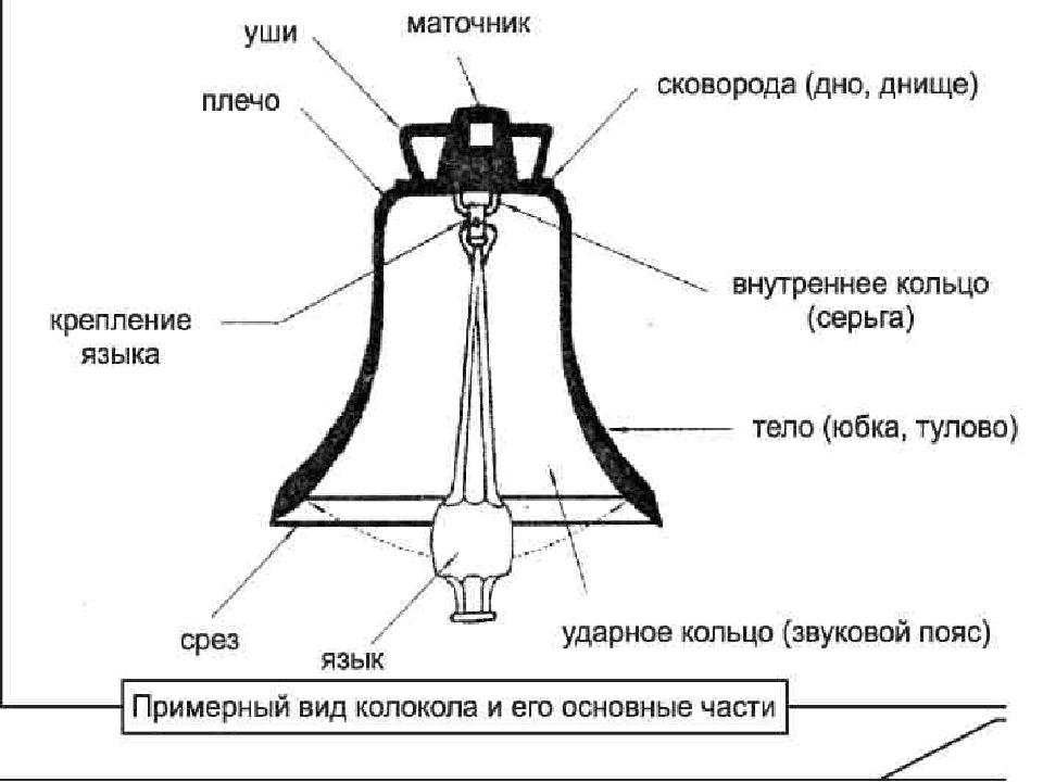 ярлыки схема колокола с указанием его частей макро фото можно