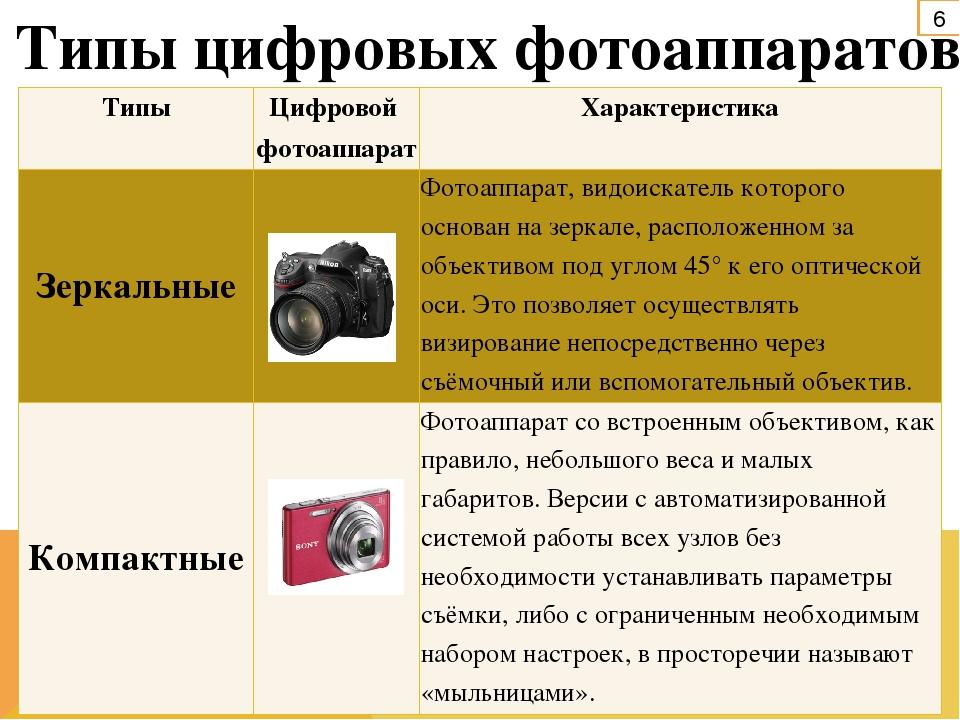 эту модель важные параметры цифрового фотоаппарата бесплатно широкоформатные обои