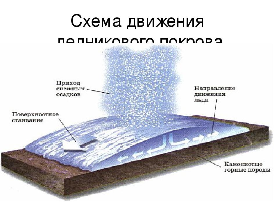Схема движения ледникового покрова