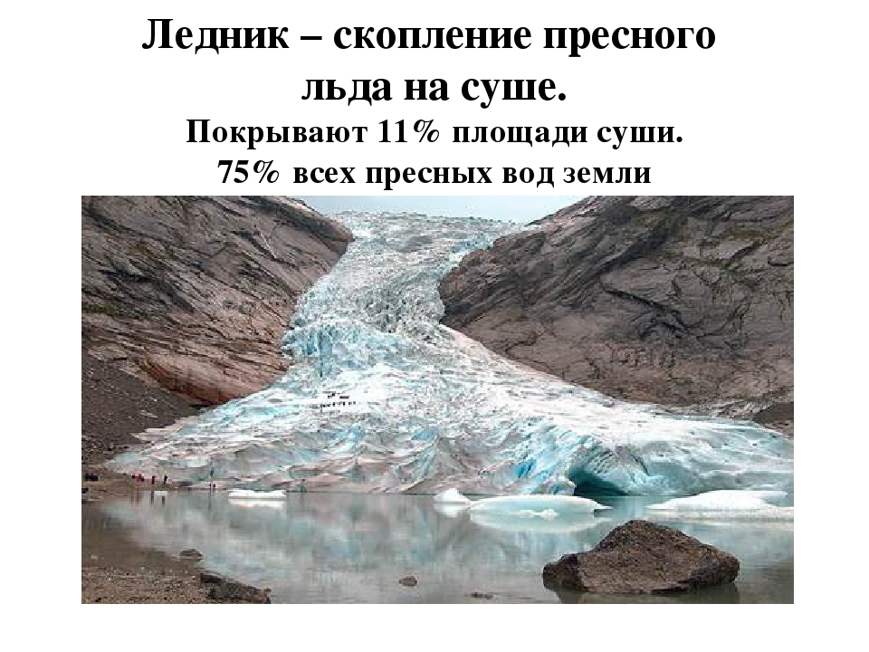 Ледник – скопление пресного льда на суше. Покрывают 11% площади суши. 75% все...