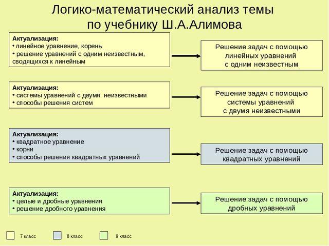 Решение уравнений и задач сводящихся к линейным решение задач на равновесную ставку процента