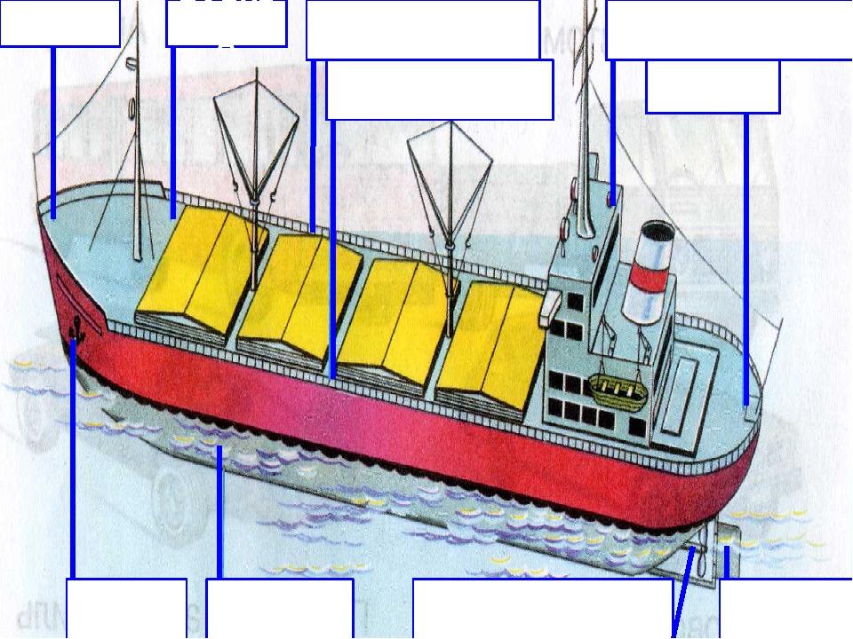 Картинка устройство корабля