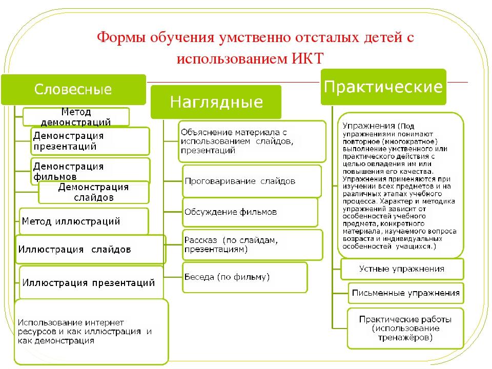 Методы изучения темперамента дошкольника шпаргалка