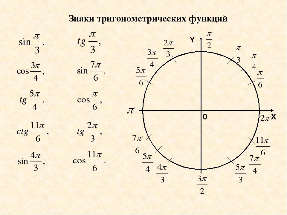картинки тригонометрические знаки растения, технологию высадки