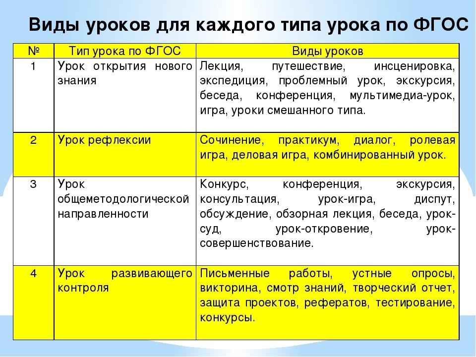 Виды уроков для каждого типа урока по ФГОС № Тип урока по ФГОС Виды уроков 1...