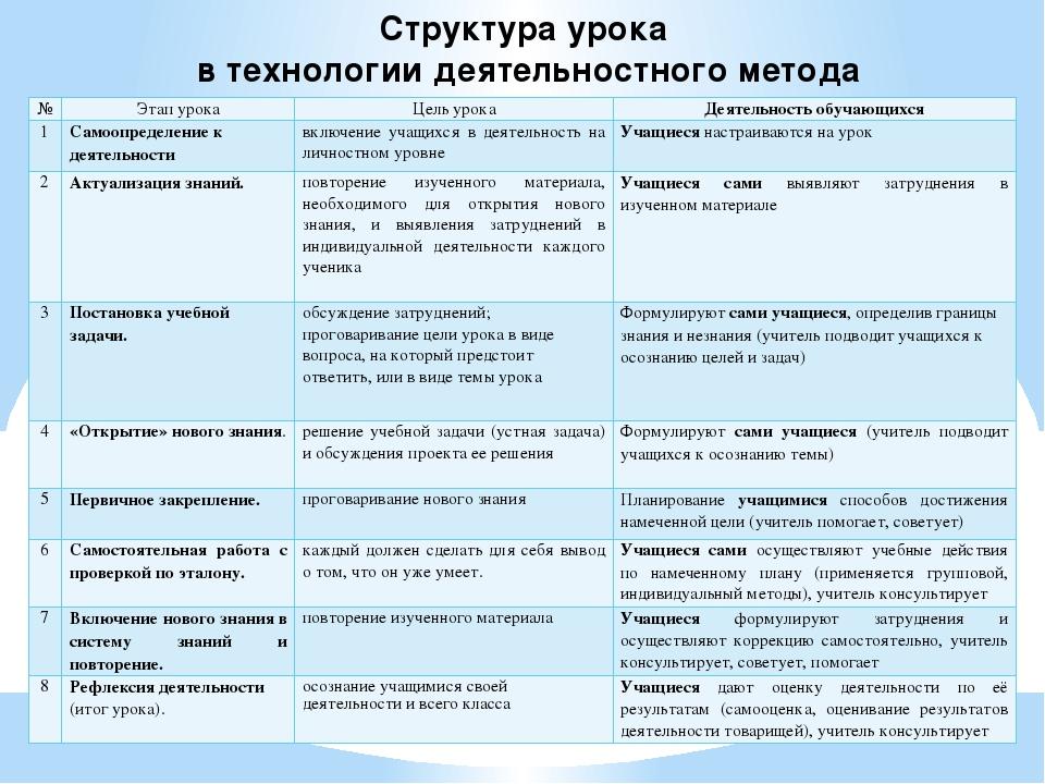Структура урока в технологии деятельностного метода № Этап урока Цельурока Де...