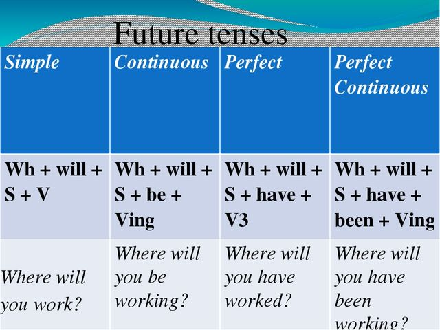 future past perfect tense