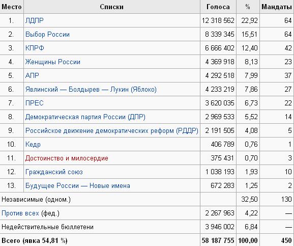 Курсовая работа Выборы в Российской Федерации динамика  hello html 17abd3a9 png