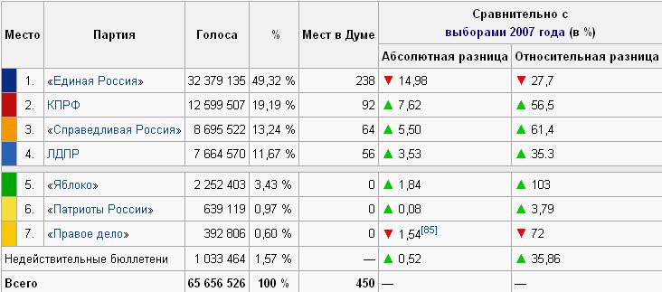 Курсовая работа Выборы в Российской Федерации динамика  hello html 60da8323 png