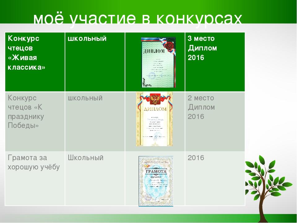 моё участие в конкурсах Конкурс чтецов «Живая классика» школьный3 место Ди...