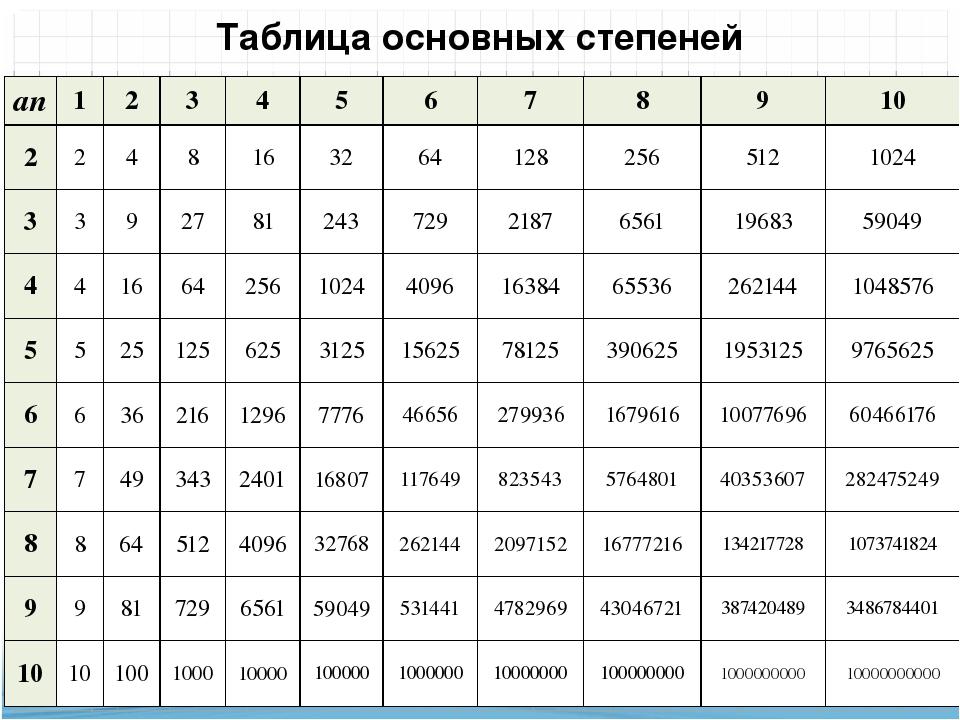 телеграме, который таблица степеней фото ней находятся прижимные