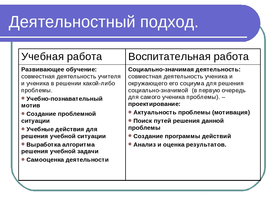 Деятельностный подход. Учебная работаВоспитательная работа Развивающее обуче...