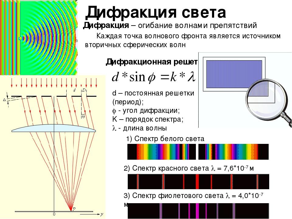 Дифракция Волн Шпаргалка
