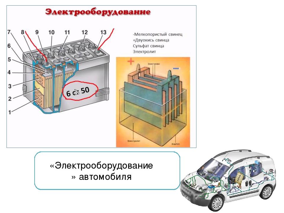 «Электрооборудование» автомобиля