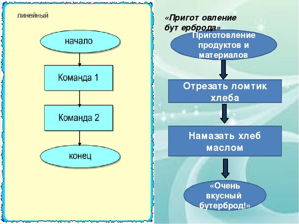 Приготовление продуктов и материалов Отрезать ломтик хлеба Намазать хлеб масл...